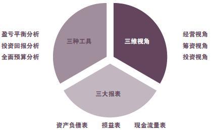 人众人课程经理人员的财务管理(沙盘)