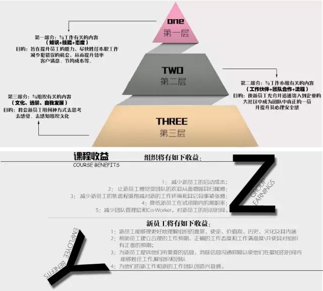 第一层:位于金字塔底部是与工作相关的内容如